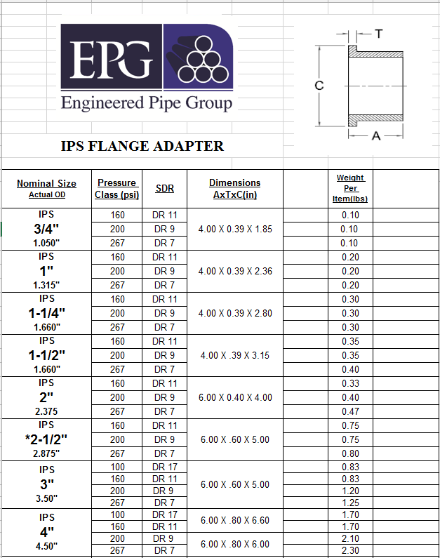 Flange Adapter Chart